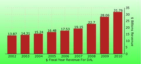 paid2trade.com revenue gross bar chart for DAL