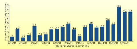 paid2trade.com number of days to cover short interest based on average daily trading volume for EXC