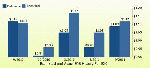 paid2trade.com Quarterly Estimates And Actual EPS results EXC