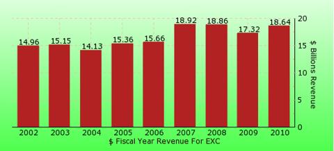 paid2trade.com revenue gross bar chart for EXC