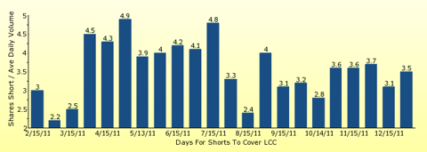 paid2trade.com number of days to cover short interest based on average daily trading volume for LCC