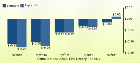paid2trade.com Quarterly Estimates And Actual EPS results SNV