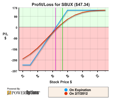 Stock options starbucks