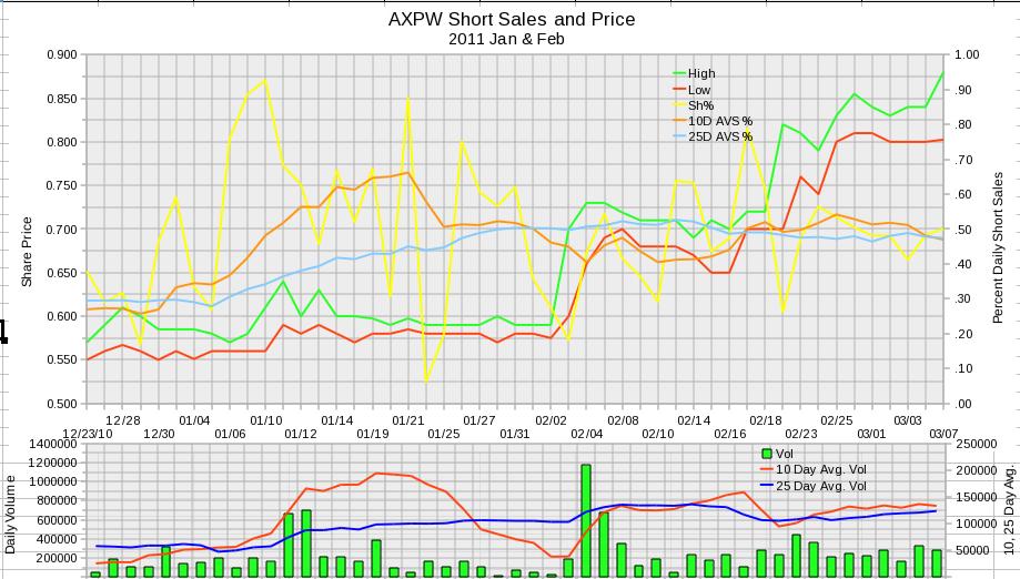 AXPW Daily Short Sales 2011 January and February