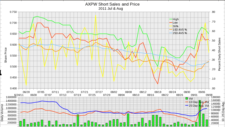 AXPW Daily Short Sales 2011 July and August