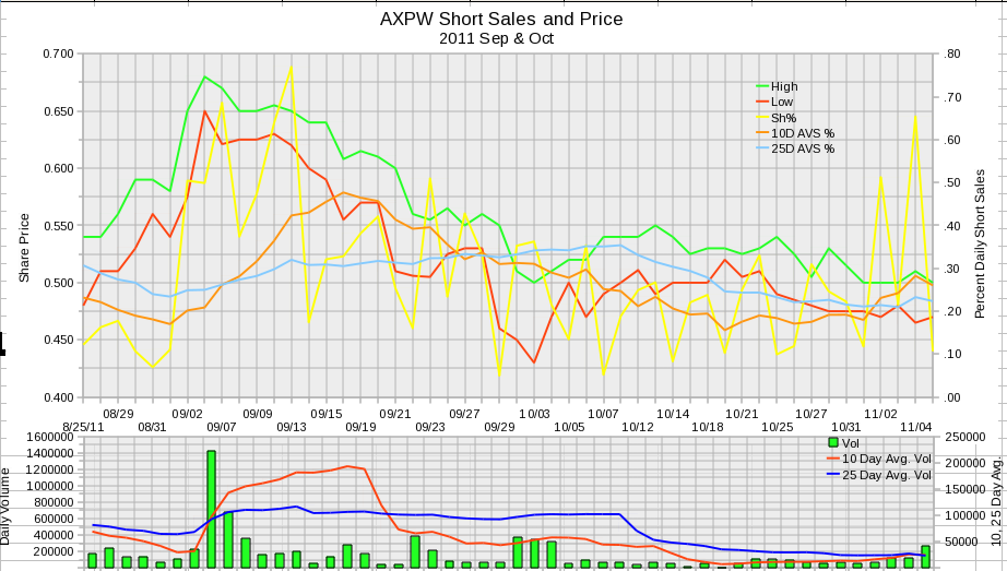 AXPW Daily Short Sales 2011 September and October