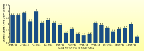 paid2trade.com number of days to cover short interest based on average daily trading volume for CTXS