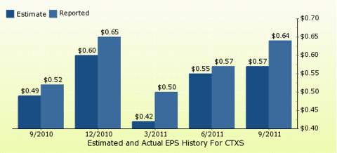 paid2trade.com Quarterly Estimates And Actual EPS results CTXS