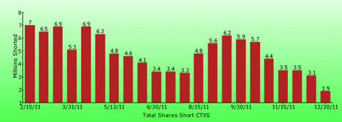 paid2trade.com short interest tool. The total short interest number of shares for CTXS