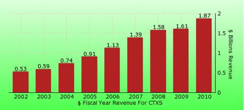 paid2trade.com revenue gross bar chart for CTXS