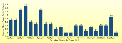 paid2trade.com number of days to cover short interest based on average daily trading volume for GLW