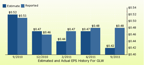 paid2trade.com Quarterly Estimates And Actual EPS results GLW
