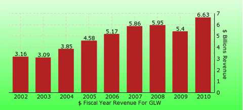 paid2trade.com revenue gross bar chart for GLW
