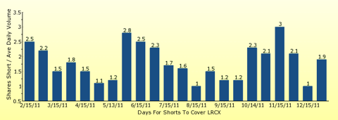 paid2trade.com number of days to cover short interest based on average daily trading volume for LRCX