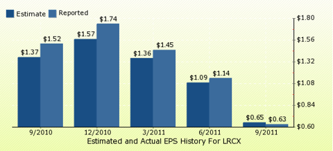 paid2trade.com Quarterly Estimates And Actual EPS results LRCX