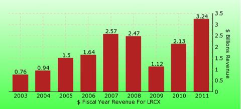 paid2trade.com revenue gross bar chart for LRCX