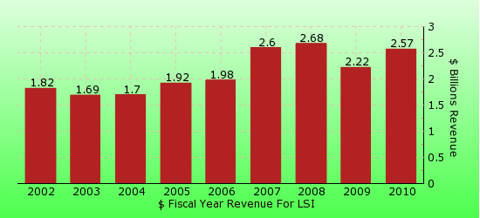 paid2trade.com revenue gross bar chart for LSI