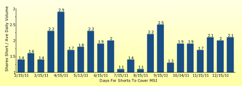 paid2trade.com number of days to cover short interest based on average daily trading volume for MSI