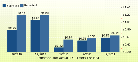paid2trade.com Quarterly Estimates And Actual EPS results MSI