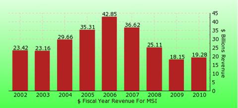 paid2trade.com revenue gross bar chart for MSI