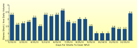 paid2trade.com number of days to cover short interest based on average daily trading volume for NFLX