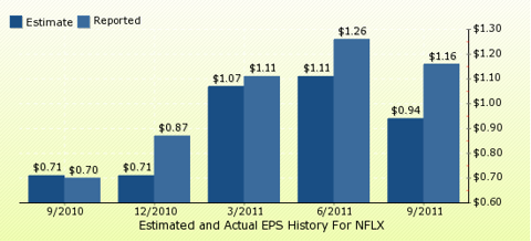 paid2trade.com Quarterly Estimates And Actual EPS results NFLX