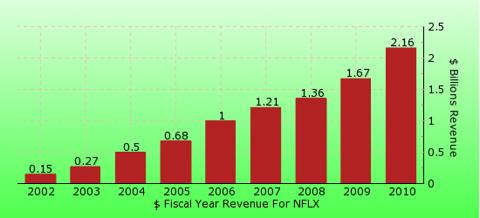 paid2trade.com revenue gross bar chart for NFLX