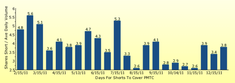 paid2trade.com number of days to cover short interest based on average daily trading volume for PMTC