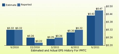 paid2trade.com Quarterly Estimates And Actual EPS results PMTC