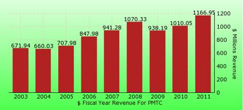 paid2trade.com revenue gross bar chart for PMTC