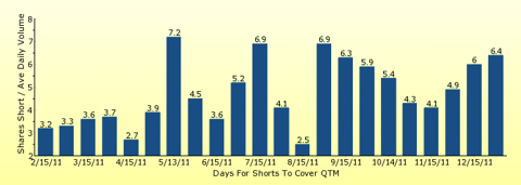 paid2trade.com number of days to cover short interest based on average daily trading volume for QTM