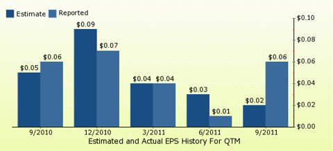 paid2trade.com Quarterly Estimates And Actual EPS results QTM