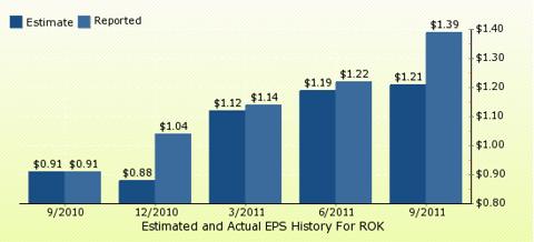 paid2trade.com Quarterly Estimates And Actual EPS results ROK