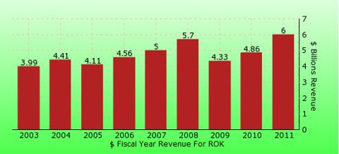 paid2trade.com revenue gross bar chart for ROK