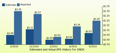 paid2trade.com Quarterly Estimates And Actual EPS results SNDK