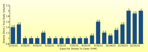 paid2trade.com number of days to cover short interest based on average daily trading volume for SYMC
