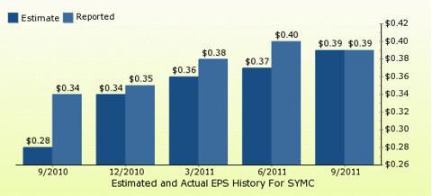 paid2trade.com Quarterly Estimates And Actual EPS results SYMC