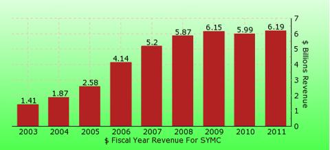 paid2trade.com revenue gross bar chart for SYMC