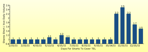 paid2trade.com number of days to cover short interest based on average daily trading volume for TEL