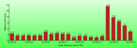 paid2trade.com short interest tool. The total short interest number of shares for TEL