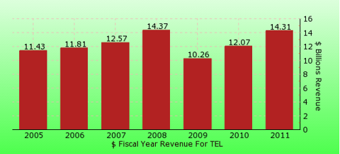 paid2trade.com revenue gross bar chart for TEL