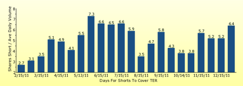 paid2trade.com number of days to cover short interest based on average daily trading volume for TER