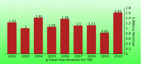 paid2trade.com revenue gross bar chart for TER