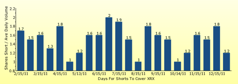 paid2trade.com number of days to cover short interest based on average daily trading volume for XRX