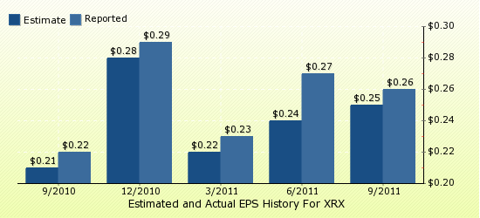 paid2trade.com Quarterly Estimates And Actual EPS results XRX