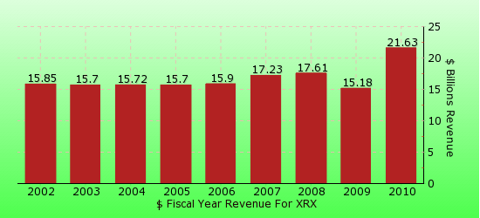 paid2trade.com revenue gross bar chart for XRX