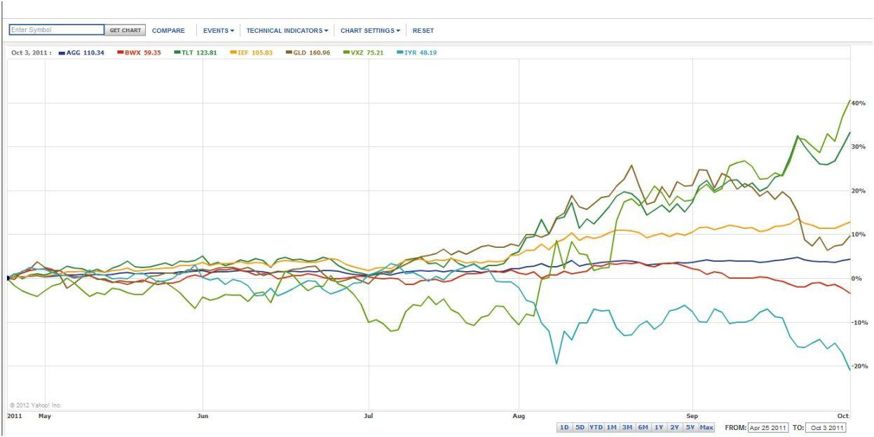 Non-Equity Asset Classes During 2011 Mkt. Correction