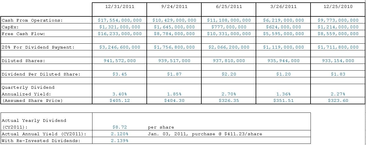 Apple Dividend Payments Based on Free Cash Flow