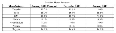 Automaker January 2012 Unit Sales Forecast