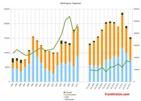 L.B. Foster Company - Backlog and Revenues, 1994 - 3Q 2011